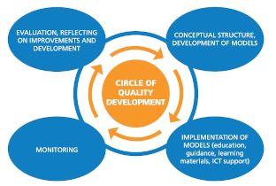 Dejavnost razvoja kakovosti